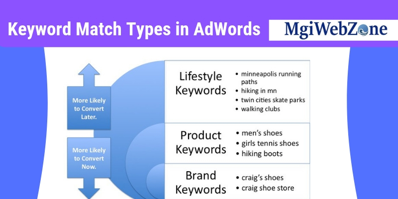 Keyword Match Types in AdWords